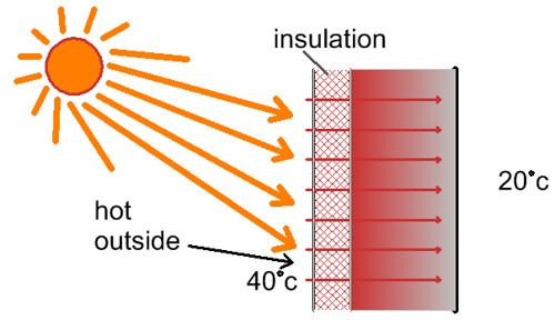 Garage roller door insulation reduce heat by 97%